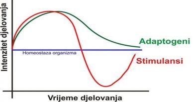 adaptogeni dijagram